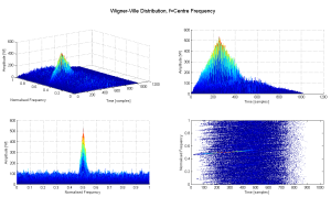 Wigner Ville Distribution, Signal Parameter Estimation