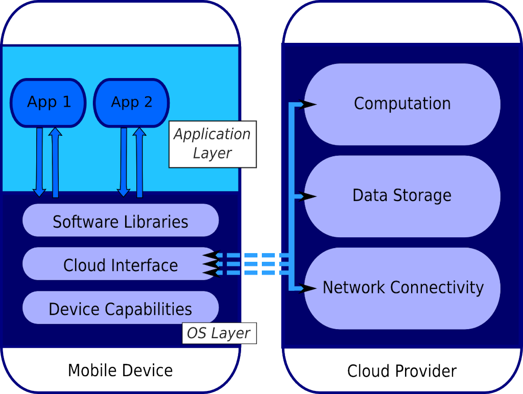 A mobile device interacting with a multifunctional cloud resource.
